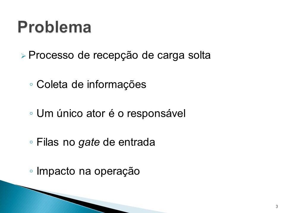 Processo de recepção de carga solta Coleta de informações Um único ator é o responsável Filas no gate de entrada Impacto na operação 3