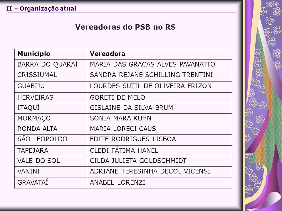 Vereadoras do PSB no RS MunicípioVereadora BARRA DO QUARAÍMARIA DAS GRACAS ALVES PAVANATTO CRISSIUMALSANDRA REJANE SCHILLING TRENTINI GUABIJULOURDES SUTIL DE OLIVEIRA FRIZON HERVEIRASGORETI DE MELO ITAQUÍGISLAINE DA SILVA BRUM MORMAÇOSONIA MARA KUHN RONDA ALTAMARIA LORECI CAUS SÃO LEOPOLDOEDITE RODRIGUES LISBOA TAPEJARACLEDI FÁTIMA HANEL VALE DO SOLCILDA JULIETA GOLDSCHMIDT VANINIADRIANE TERESINHA DECOL VICENSI GRAVATAÍANABEL LORENZI II – Organização atual
