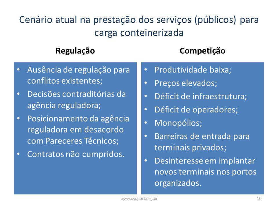 Cenário atual na prestação dos serviços (públicos) para carga conteinerizada Regulação Ausência de regulação para conflitos existentes; Decisões contr
