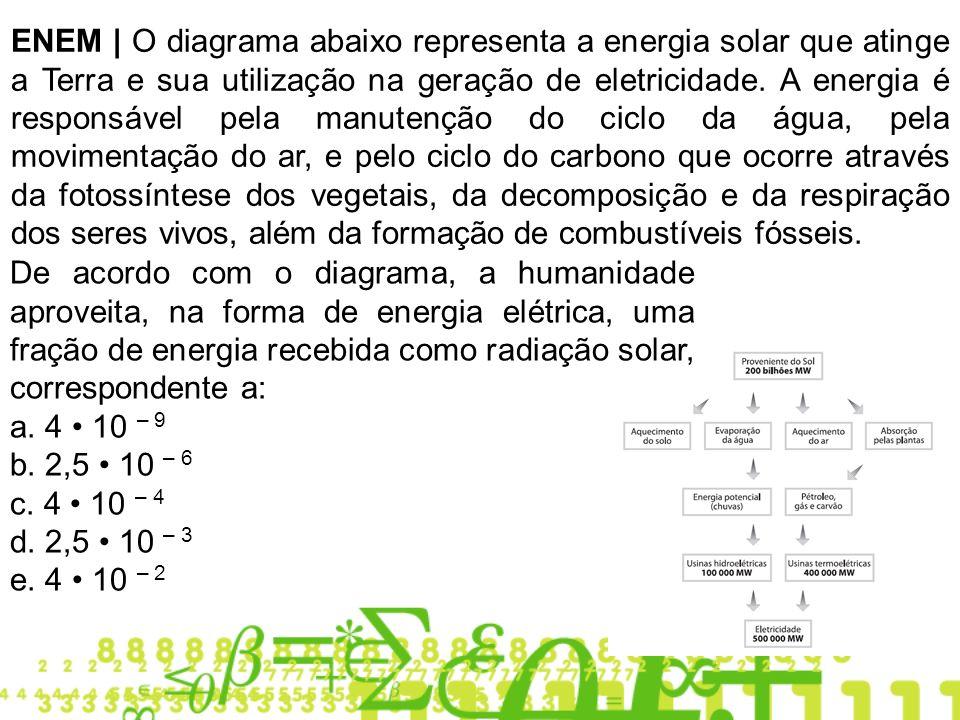 ENEM | O diagrama abaixo representa a energia solar que atinge a Terra e sua utilização na geração de eletricidade.