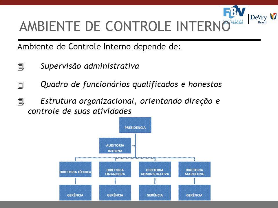 AMBIENTE DE CONTROLE INTERNO Ambiente de Controle Interno depende de: 4 Supervisão administrativa 4 Quadro de funcionários qualificados e honestos 4 E