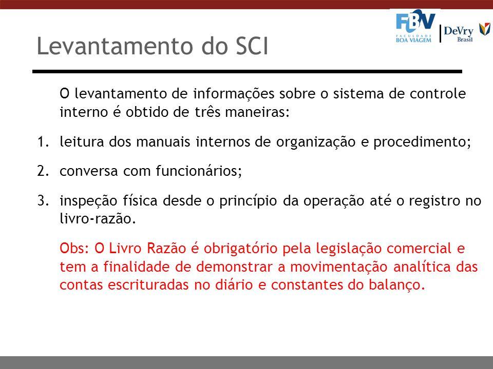 Levantamento do SCI O levantamento de informações sobre o sistema de controle interno é obtido de três maneiras: 1.leitura dos manuais internos de org