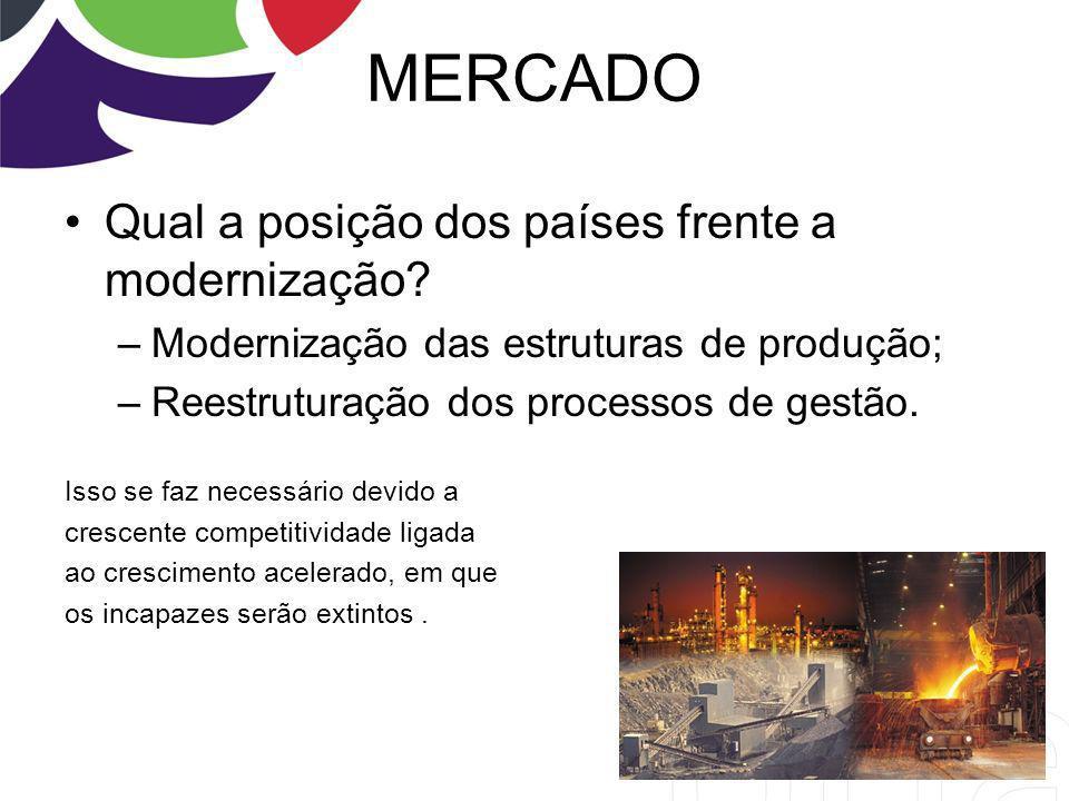 MERCADO Qual a posição dos países frente a modernização? –Modernização das estruturas de produção; –Reestruturação dos processos de gestão. Isso se fa