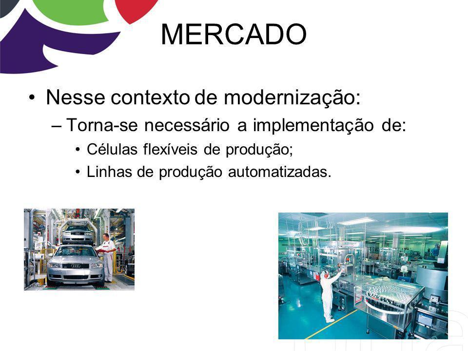 MERCADO Nesse contexto de modernização: –Torna-se necessário a implementação de: Células flexíveis de produção; Linhas de produção automatizadas. 6