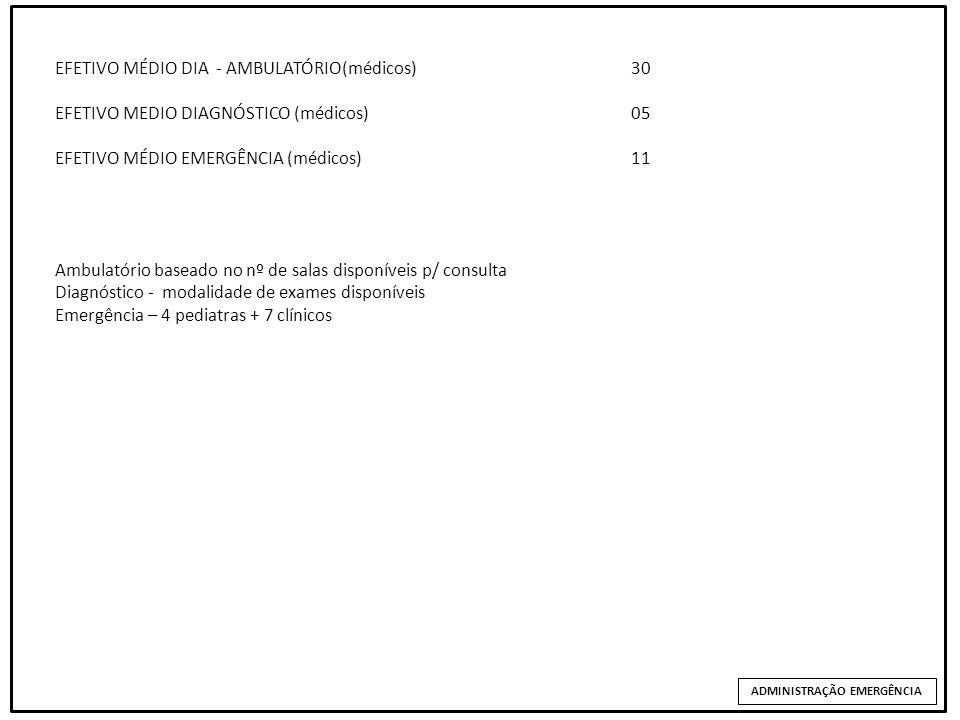 EFETIVO MÉDIO DIA ADMINISTRAÇÃO EMERGÊNCIA EFETIVO MÉDIO DIA - AMBULATÓRIO(médicos)30 EFETIVO MEDIO DIAGNÓSTICO (médicos)05 EFETIVO MÉDIO EMERGÊNCIA (