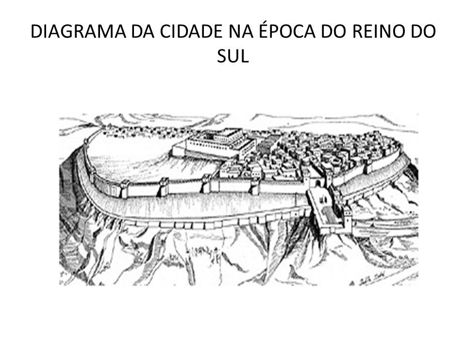 DIAGRAMA DA CIDADE NA ÉPOCA DO REINO DO SUL