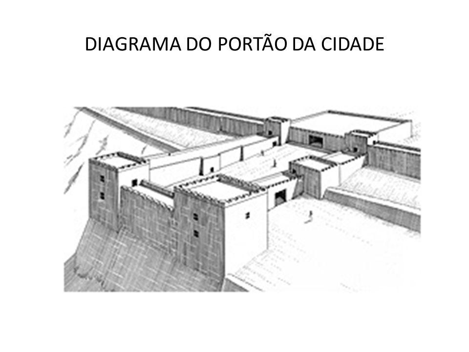 DIAGRAMA DO PORTÃO DA CIDADE
