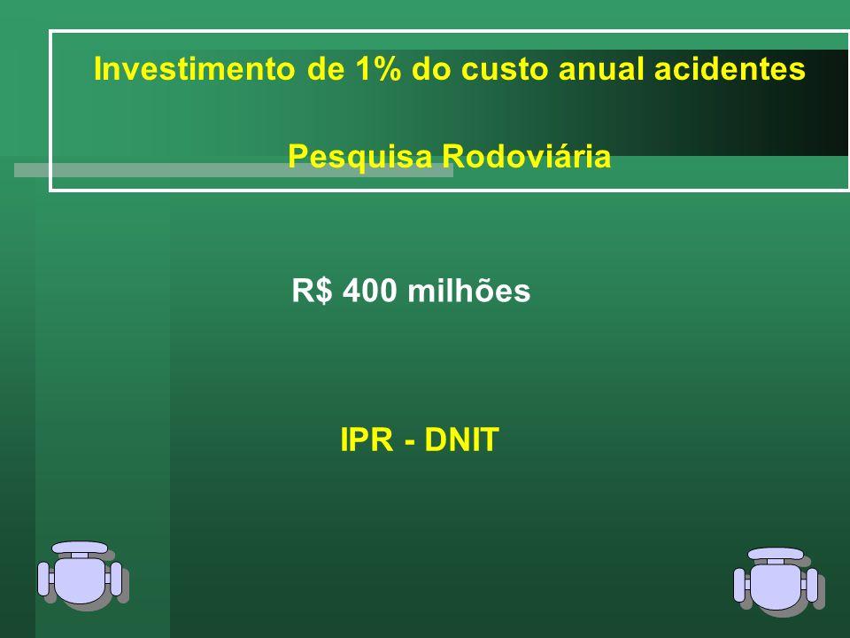 Investimento de 1% do custo anual acidentes Pesquisa Rodoviária R$ 400 milhões IPR - DNIT