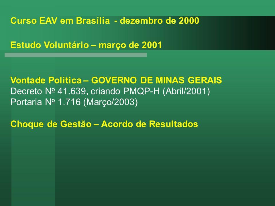 Vontade Política – GOVERNO DE MINAS GERAIS Decreto N o 41.639, criando PMQP-H (Abril/2001) Portaria N o 1.716 (Março/2003) Choque de Gestão – Acordo d