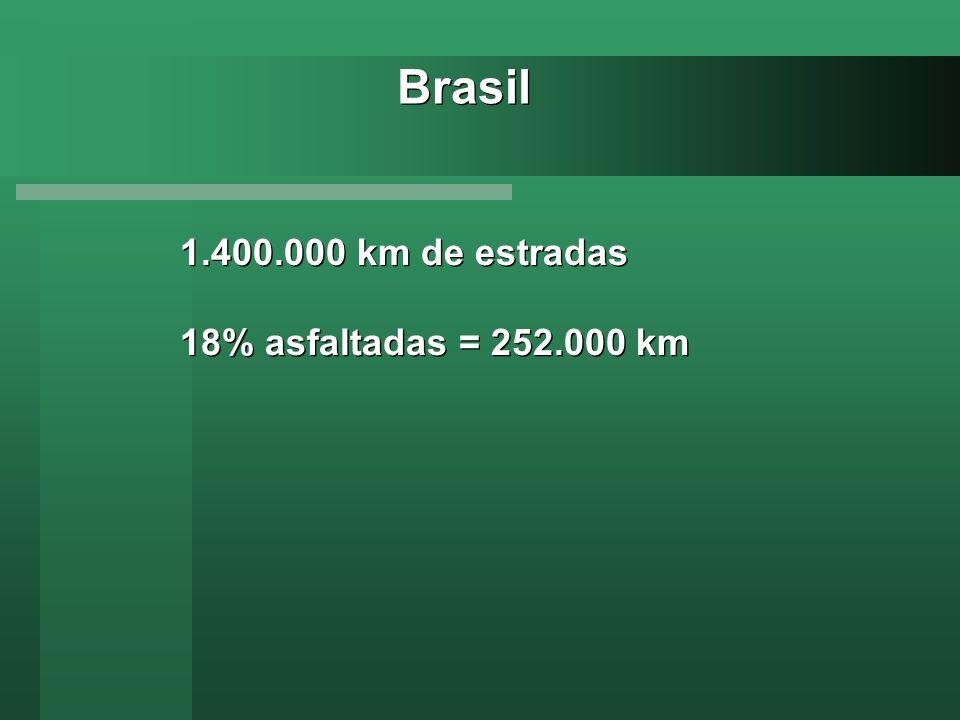 1.400.000 km de estradas 18% asfaltadas = 252.000 km 1.400.000 km de estradas 18% asfaltadas = 252.000 km Brasil