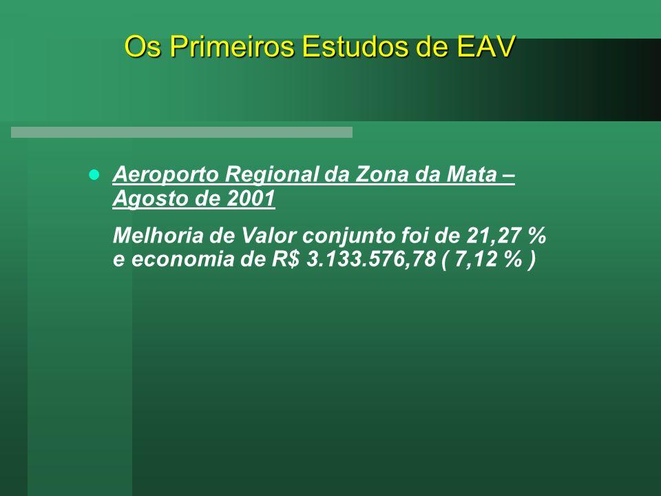 Os Primeiros Estudos de EAV Aeroporto Regional da Zona da Mata – Agosto de 2001 Melhoria de Valor conjunto foi de 21,27 % e economia de R$ 3.133.576,7