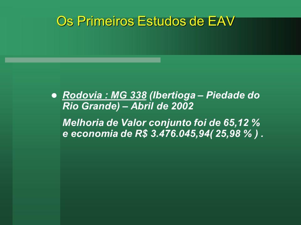 Os Primeiros Estudos de EAV Rodovia : MG 338 (Ibertioga – Piedade do Rio Grande) – Abril de 2002 Melhoria de Valor conjunto foi de 65,12 % e economia