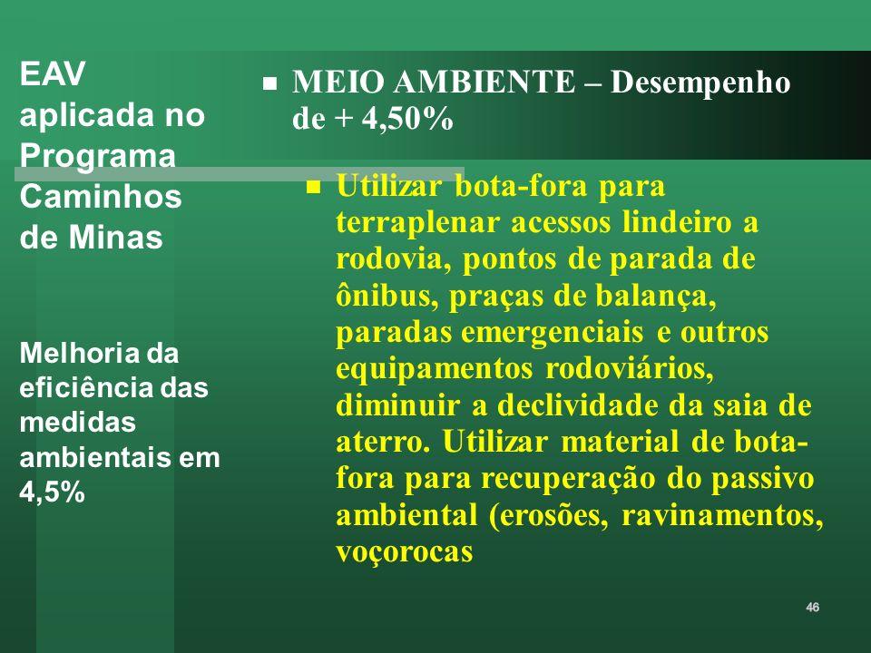EAV aplicada no Programa Caminhos de Minas Melhoria da eficiência das medidas ambientais em 4,5% MEIO AMBIENTE – Desempenho de + 4,50% Utilizar bota-f