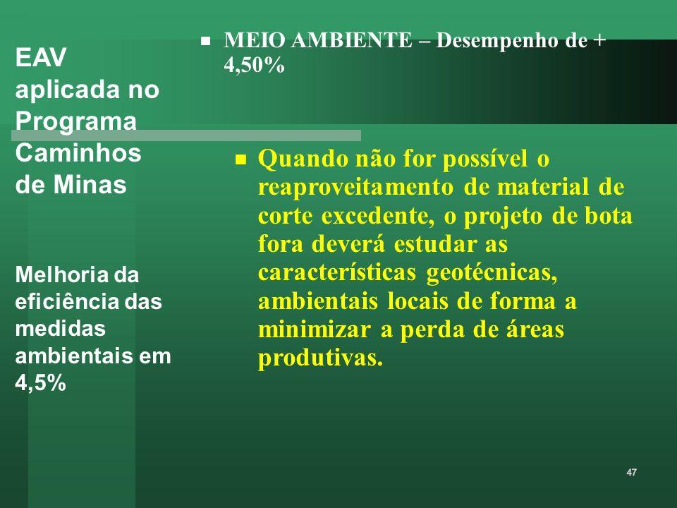 EAV aplicada no Programa Caminhos de Minas Melhoria da eficiência das medidas ambientais em 4,5% MEIO AMBIENTE – Desempenho de + 4,50% Quando não for