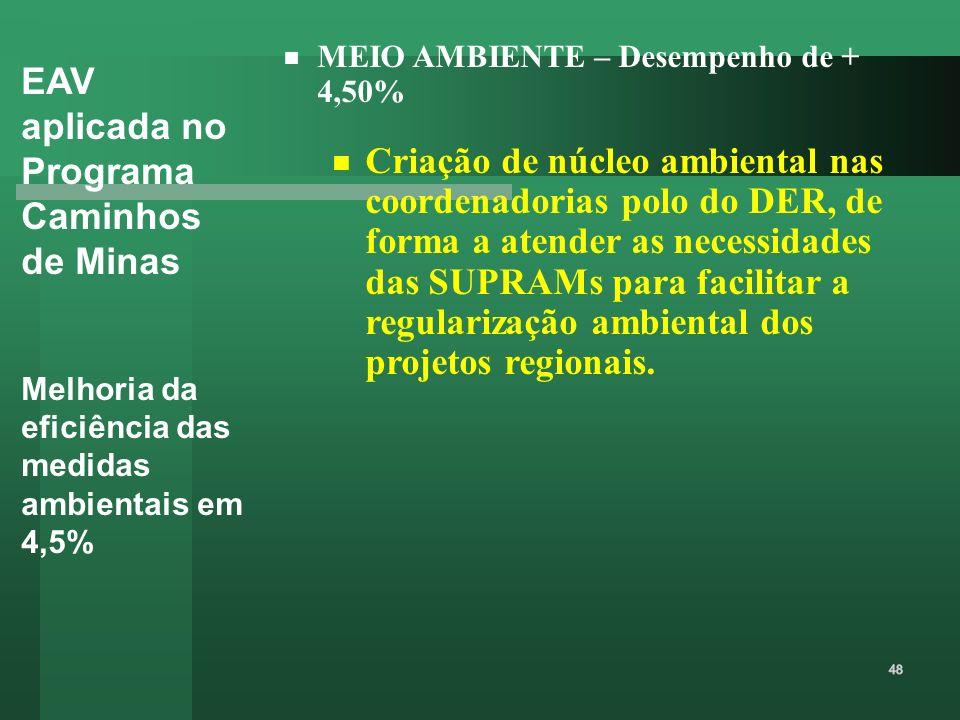 EAV aplicada no Programa Caminhos de Minas Melhoria da eficiência das medidas ambientais em 4,5% MEIO AMBIENTE – Desempenho de + 4,50% Criação de núcl