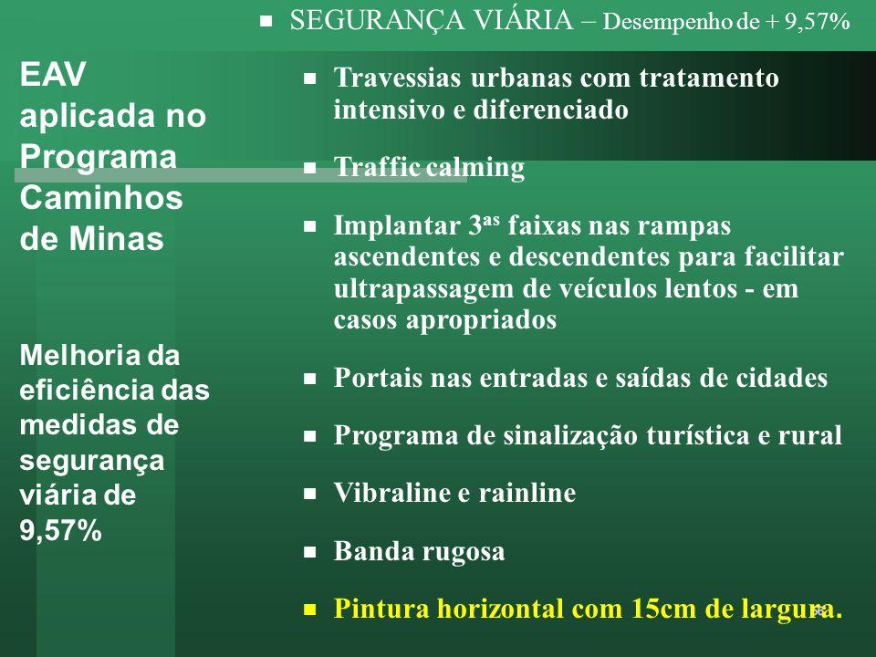 EAV aplicada no Programa Caminhos de Minas Melhoria da eficiência das medidas de segurança viária de 9,57% SEGURANÇA VIÁRIA – Desempenho de + 9,57% Tr