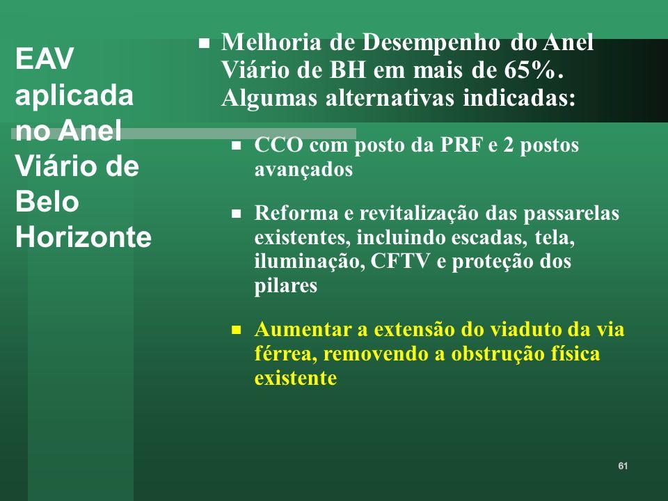 EAV aplicada no Anel Viário de Belo Horizonte Melhoria de Desempenho do Anel Viário de BH em mais de 65%. Algumas alternativas indicadas: CCO com post