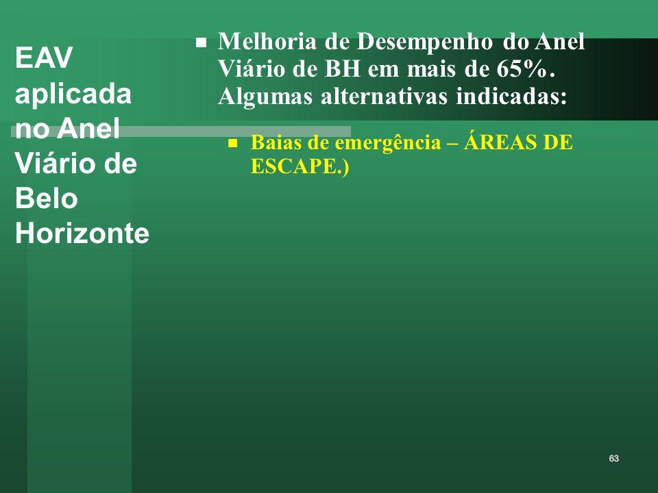 EAV aplicada no Anel Viário de Belo Horizonte Melhoria de Desempenho do Anel Viário de BH em mais de 65%. Algumas alternativas indicadas: Baias de eme