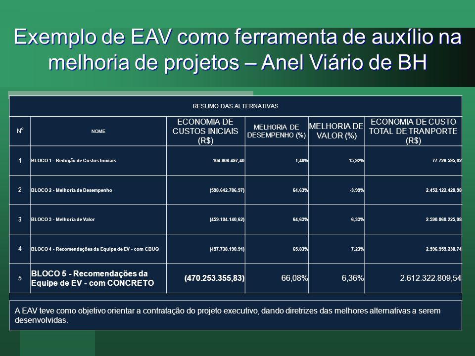 Exemplo de EAV como ferramenta de auxílio na melhoria de projetos – Anel Viário de BH RESUMO DAS ALTERNATIVAS NoNo NOME ECONOMIA DE CUSTOS INICIAIS (R