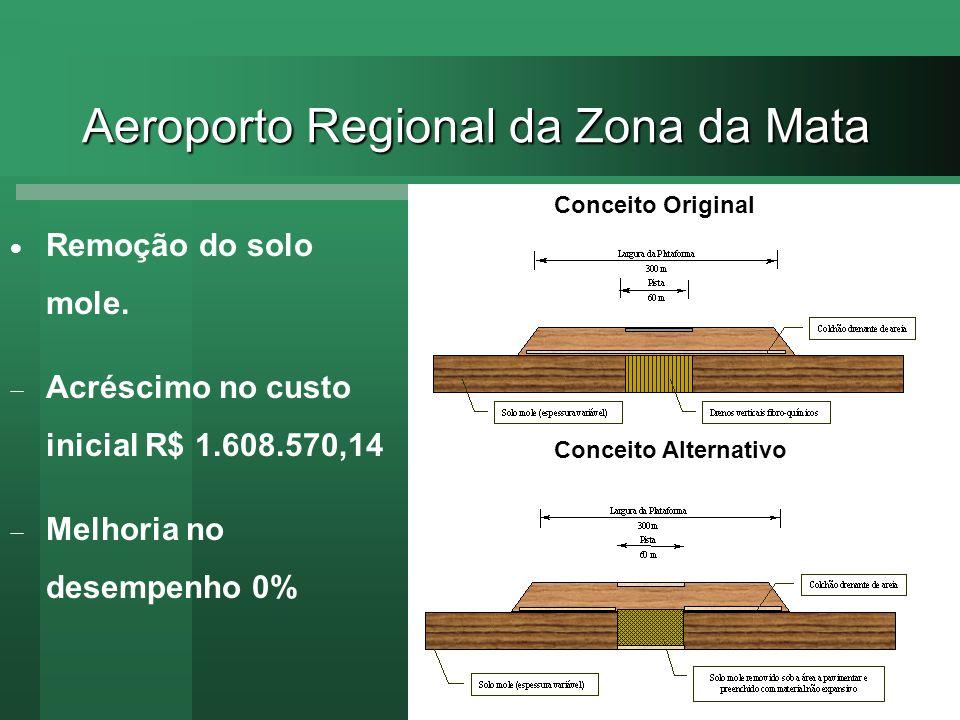 Conceito Original Conceito Alternativo Aeroporto Regional da Zona da Mata Remoção do solo mole. Acréscimo no custo inicial R$ 1.608.570,14 Melhoria no
