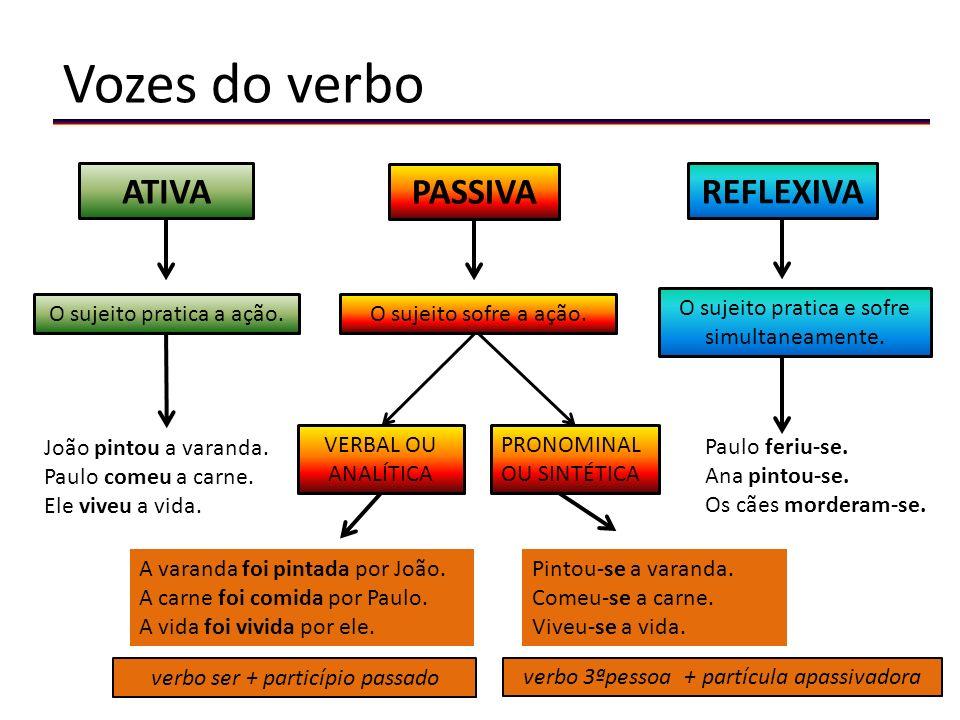 Vozes do verbo ATIVA PASSIVA REFLEXIVA O sujeito pratica a ação.O sujeito sofre a ação.