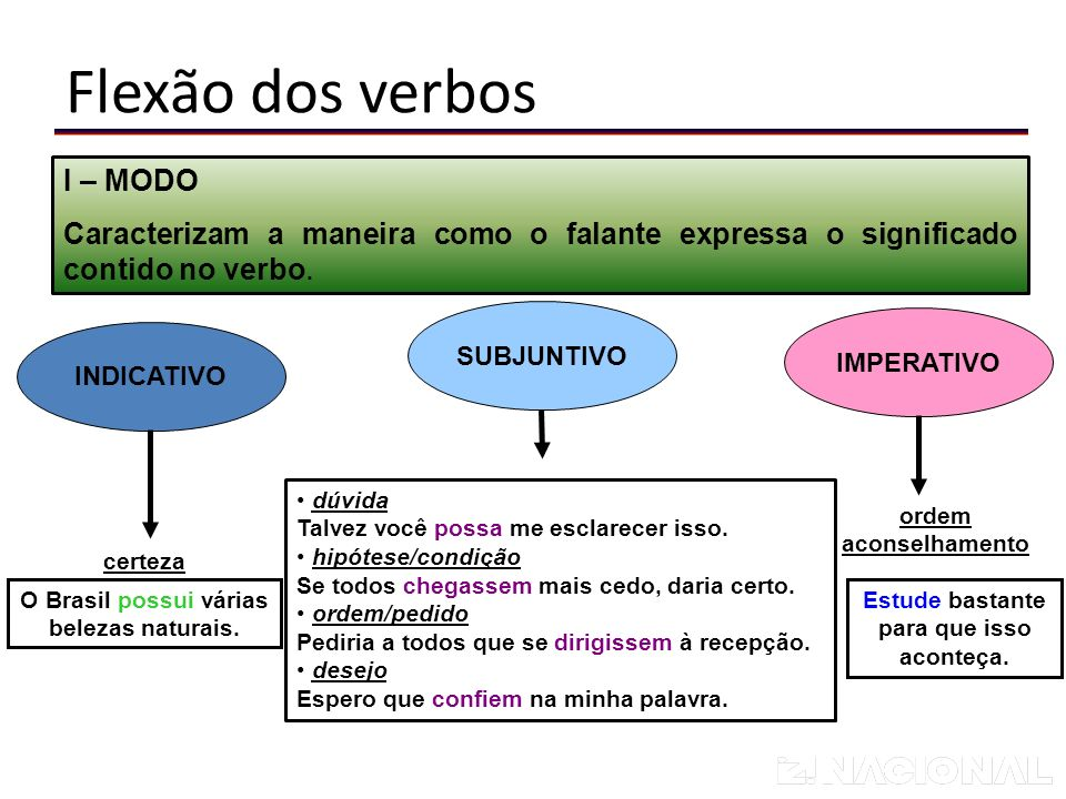 Língua Portuguesa I – MODO Caracterizam a maneira como o falante expressa o significado contido no verbo.