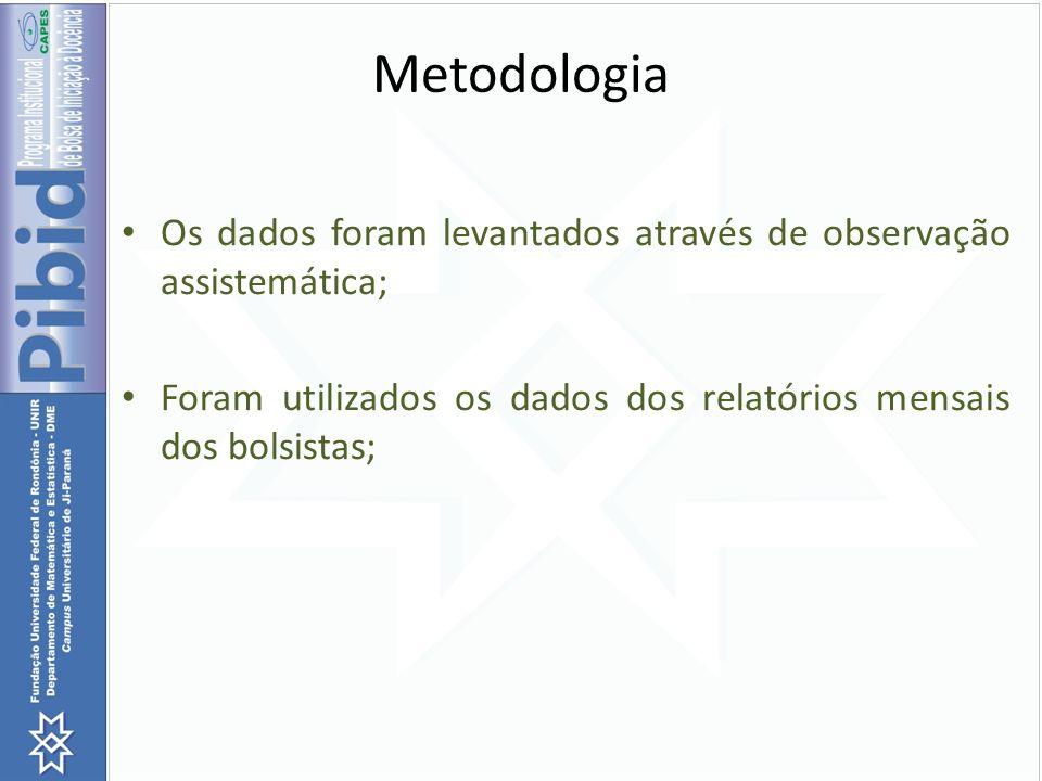 Metodologia Os dados foram levantados através de observação assistemática; Foram utilizados os dados dos relatórios mensais dos bolsistas;