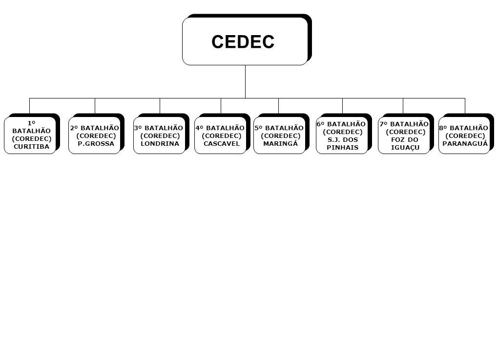 CEDEC 1º BATALHÃO (COREDEC) CURITIBA 2º BATALHÃO (COREDEC) P.GROSSA 3º BATALHÃO (COREDEC) LONDRINA 4º BATALHÃO (COREDEC) CASCAVEL 5º BATALHÃO (COREDEC) MARINGÁ 6º BATALHÃO (COREDEC) S.J.