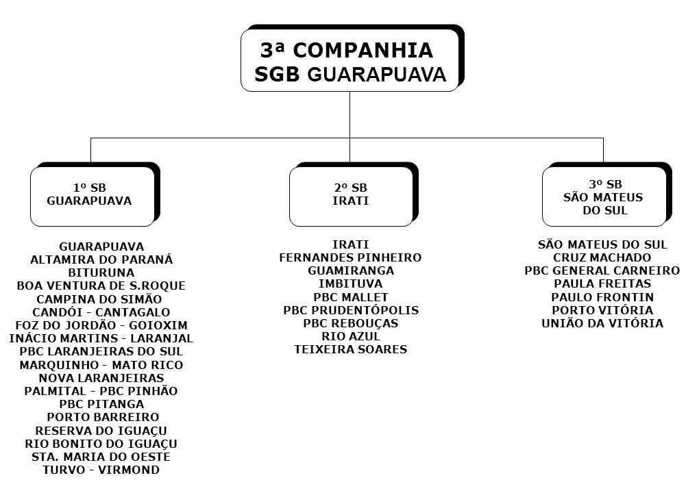 1º SB GUARAPUAVA 2º SB IRATI 3º SB SÃO MATEUS DO SUL GUARAPUAVA ALTAMIRA DO PARANÁ BITURUNA BOA VENTURA DE S.ROQUE CAMPINA DO SIMÃO CANDÓI - CANTAGALO FOZ DO JORDÃO - GOIOXIM INÁCIO MARTINS - LARANJAL PBC LARANJEIRAS DO SUL MARQUINHO - MATO RICO NOVA LARANJEIRAS PALMITAL - PBC PINHÃO PBC PITANGA PORTO BARREIRO RESERVA DO IGUAÇU RIO BONITO DO IGUAÇU STA.