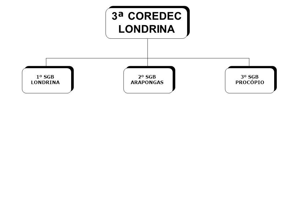3 ª COREDEC LONDRINA 1º SGB LONDRINA 2º SGB ARAPONGAS 3º SGB PROCÓPIO