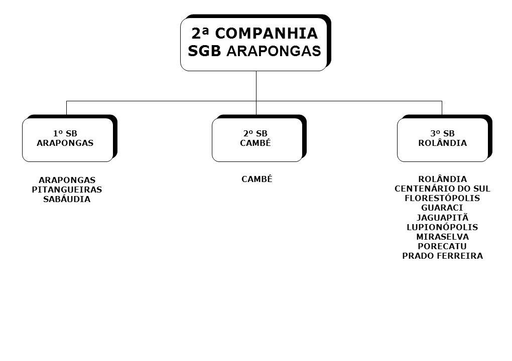 1º SB ARAPONGAS 2º SB CAMBÉ 3º SB ROLÂNDIA ARAPONGAS PITANGUEIRAS SABÁUDIA CAMBÉROLÂNDIA CENTENÁRIO DO SUL FLORESTÓPOLIS GUARACI JAGUAPITÃ LUPIONÓPOLIS MIRASELVA PORECATU PRADO FERREIRA 2ª COMPANHIA SGB ARAPONGAS