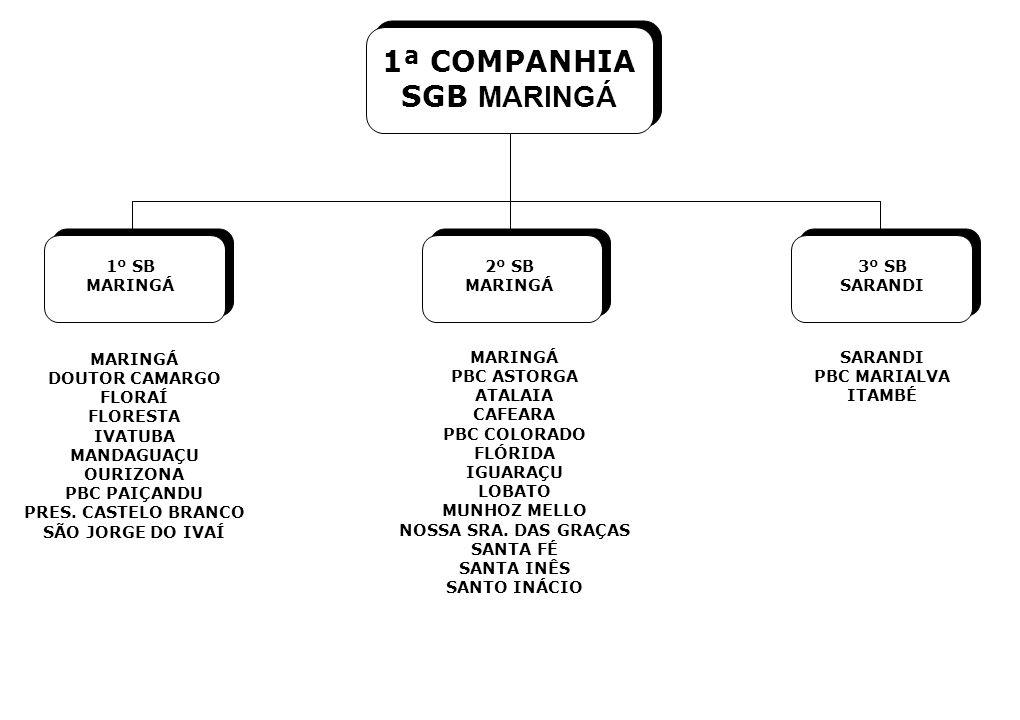 1º SB MARINGÁ 2º SB MARINGÁ 3º SB SARANDI MARINGÁ DOUTOR CAMARGO FLORAÍ FLORESTA IVATUBA MANDAGUAÇU OURIZONA PBC PAIÇANDU PRES. CASTELO BRANCO SÃO JOR
