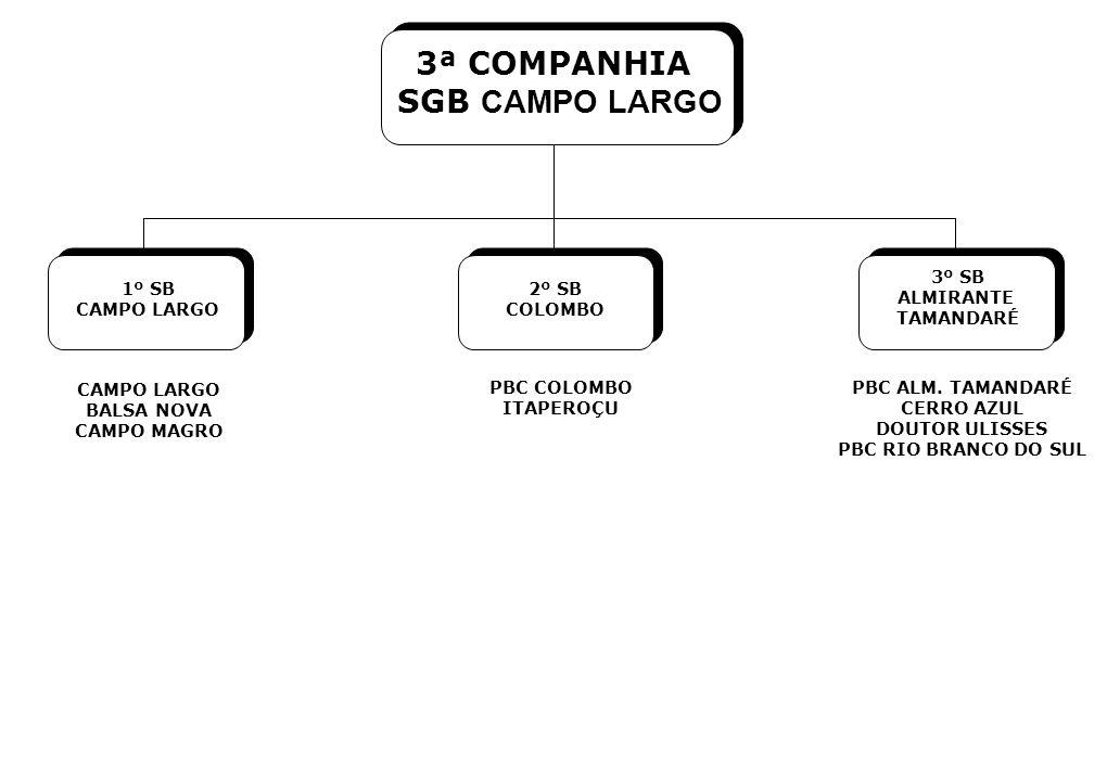 1º SB CAMPO LARGO 2º SB COLOMBO 3º SB ALMIRANTE TAMANDARÉ CAMPO LARGO BALSA NOVA CAMPO MAGRO PBC COLOMBO ITAPEROÇU PBC ALM. TAMANDARÉ CERRO AZUL DOUTO