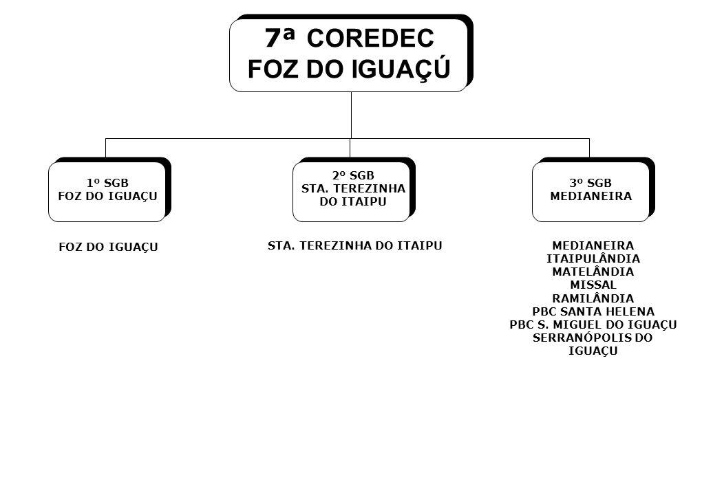 7ª COREDEC FOZ DO IGUAÇÚ 1º SGB FOZ DO IGUAÇU 2º SGB STA.