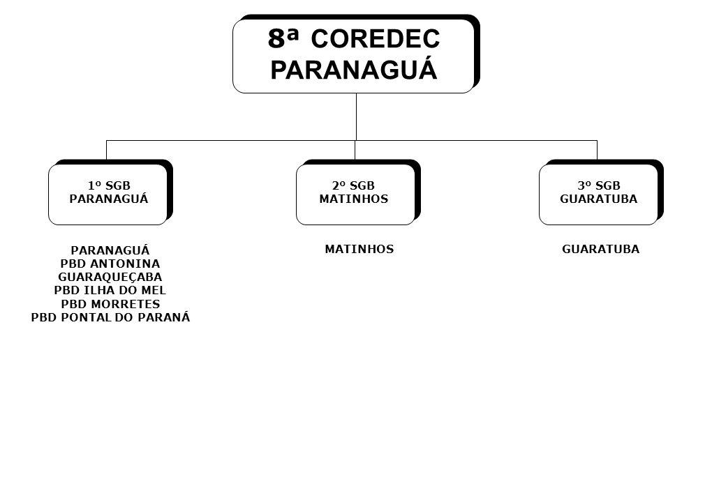 8ª COREDEC PARANAGUÁ 1º SGB PARANAGUÁ 2º SGB MATINHOS 3º SGB GUARATUBA PARANAGUÁ PBD ANTONINA GUARAQUEÇABA PBD ILHA DO MEL PBD MORRETES PBD PONTAL DO PARANÁ MATINHOSGUARATUBA