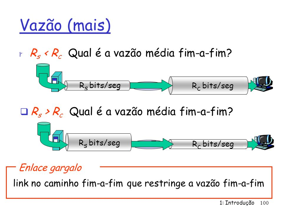 1: Introdução100 Vazão (mais) r R s < R c Qual é a vazão média fim-a-fim? R s bits/seg R c bits/seg R s > R c Qual é a vazão média fim-a-fim? R s bits