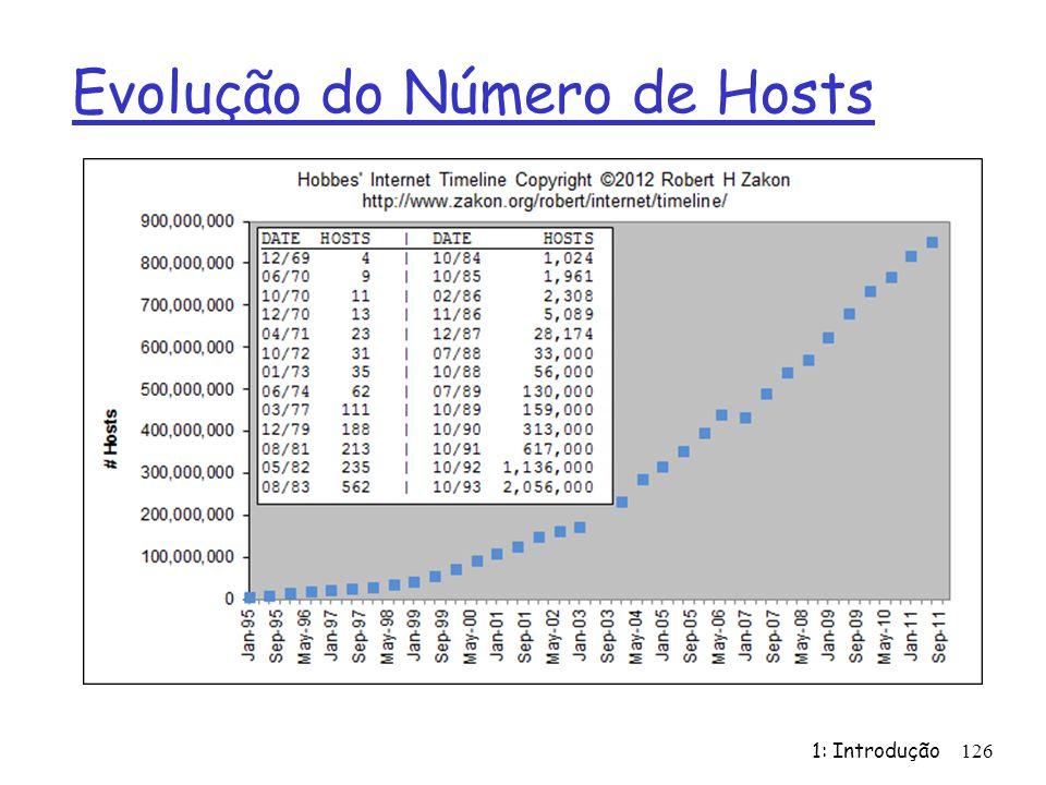 Evolução do Número de Hosts 1: Introdução126