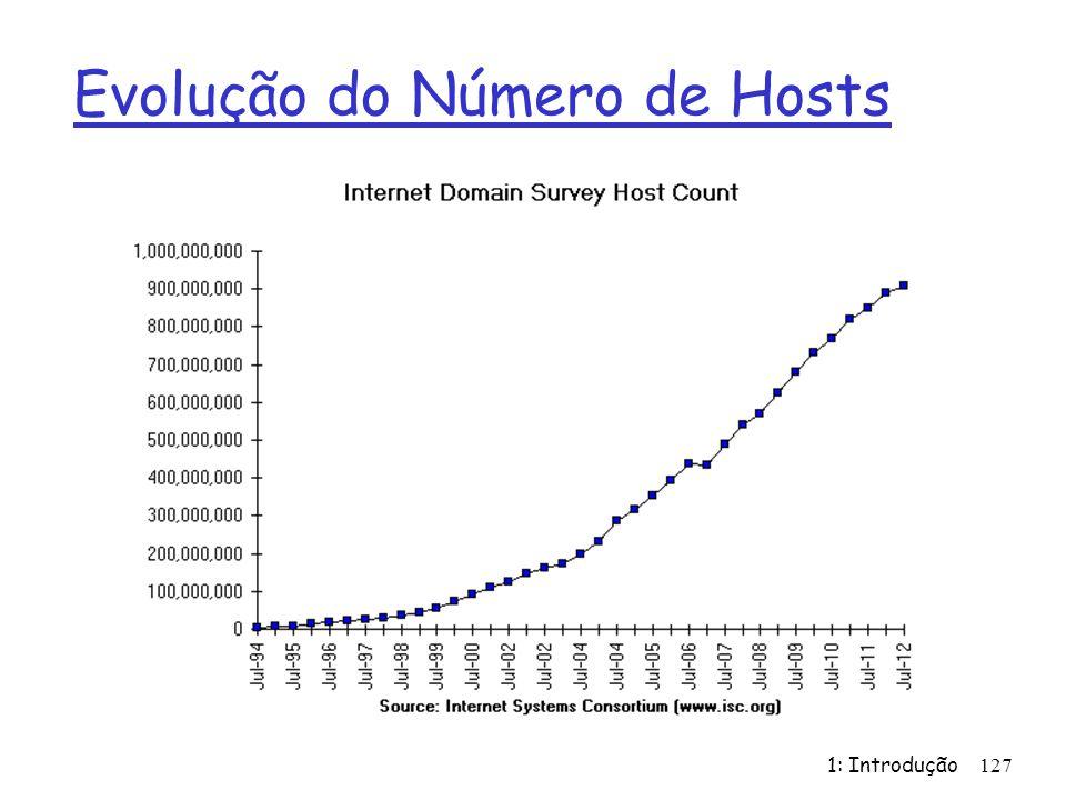Evolução do Número de Hosts 1: Introdução127