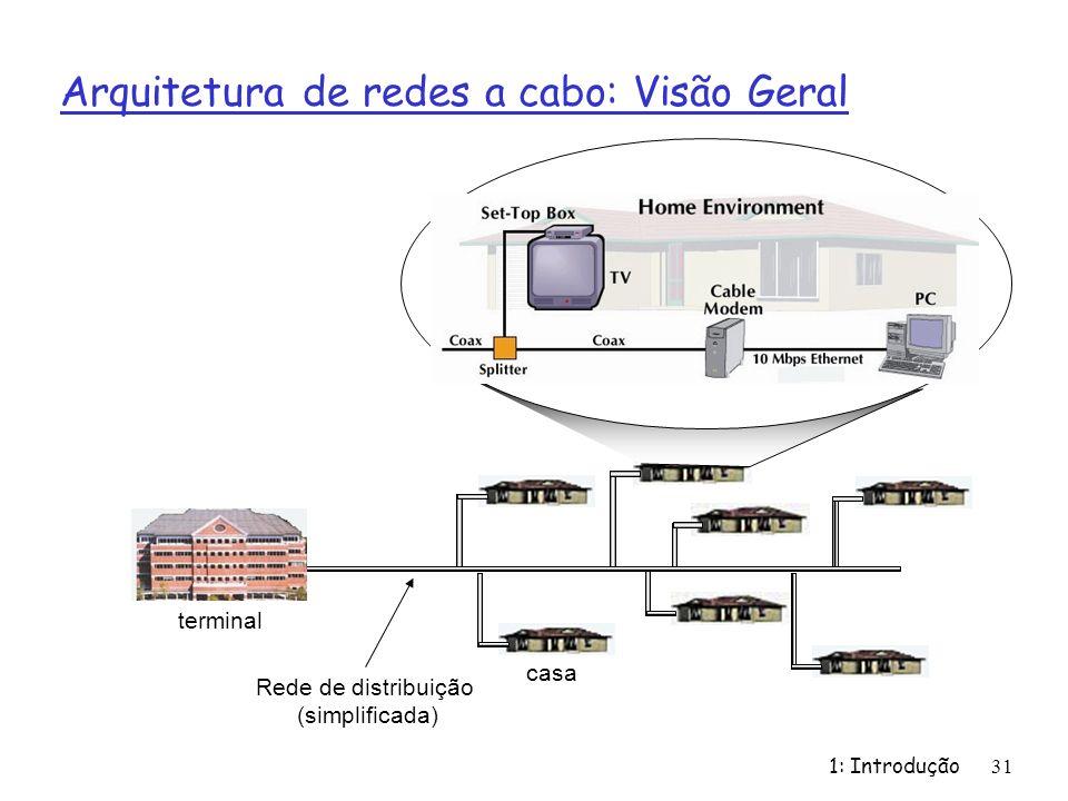 1: Introdução31 Arquitetura de redes a cabo: Visão Geral Rede de distribuição (simplificada) casa terminal
