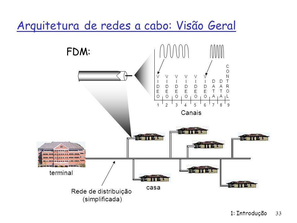 1: Introdução33 Arquitetura de redes a cabo: Visão Geral Canais VIDEOVIDEO VIDEOVIDEO VIDEOVIDEO VIDEOVIDEO VIDEOVIDEO VIDEOVIDEO DATADATA DATADATA CONTROLCONTROL 1234 56789 FDM: Rede de distribuição (simplificada) casa terminal