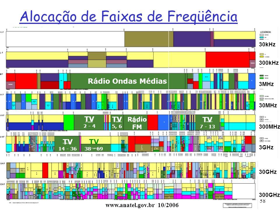 1: Introdução58 Alocação de Faixas de Freqüência no Brasil (www.anatel.gov.br) Rádio Ondas Médias TV 2 - 4 TV 5, 6 Rádio FM TV 7 - 13 TV 14 - 36 TV 38