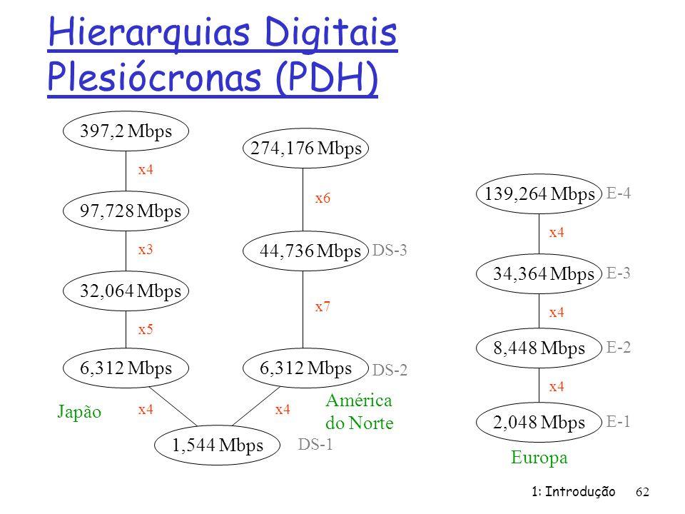 1: Introdução62 Hierarquias Digitais Plesiócronas (PDH) 1,544 Mbps 6,312 Mbps 32,064 Mbps 97,728 Mbps 397,2 Mbps 44,736 Mbps 274,176 Mbps x4 x5 x3 x4 x6 x7 DS-1 DS-2 DS-3 Japão América do Norte 2,048 Mbps8,448 Mbps34,364 Mbps139,264 Mbps Europa x4 E-1 E-2 E-3 E-4