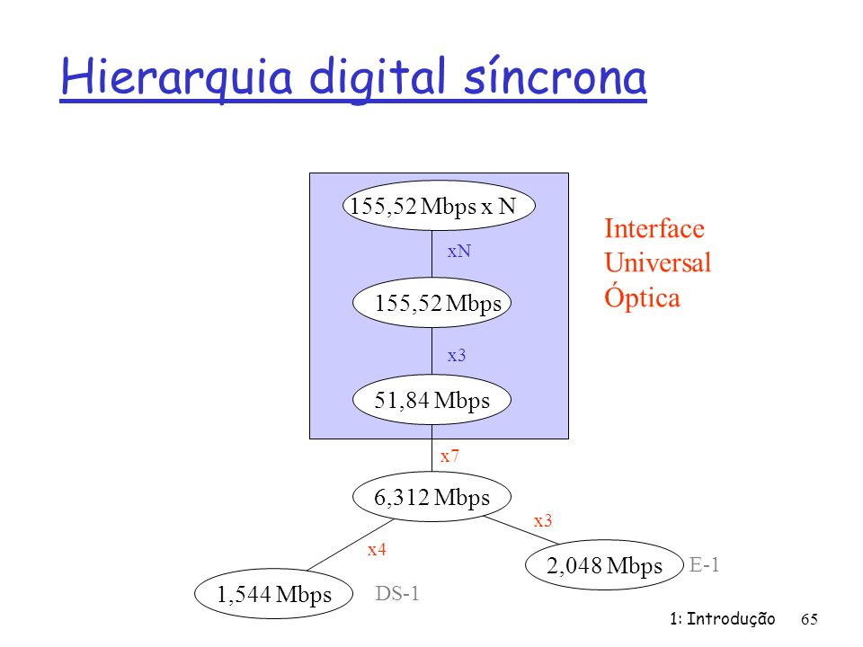 1: Introdução65 Hierarquia digital síncrona 1,544 Mbps DS-1 2,048 Mbps E-1 6,312 Mbps x4 x3 51,84 Mbps155,52 Mbps 155,52 Mbps x N x7 x3 xN Interface Universal Óptica