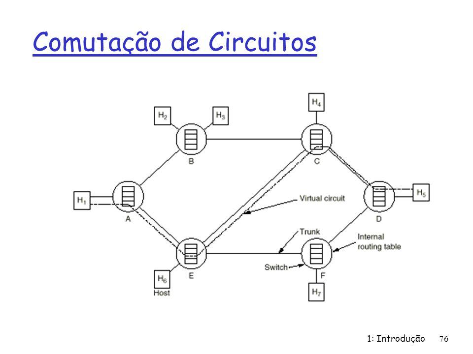 1: Introdução76 Comutação de Circuitos