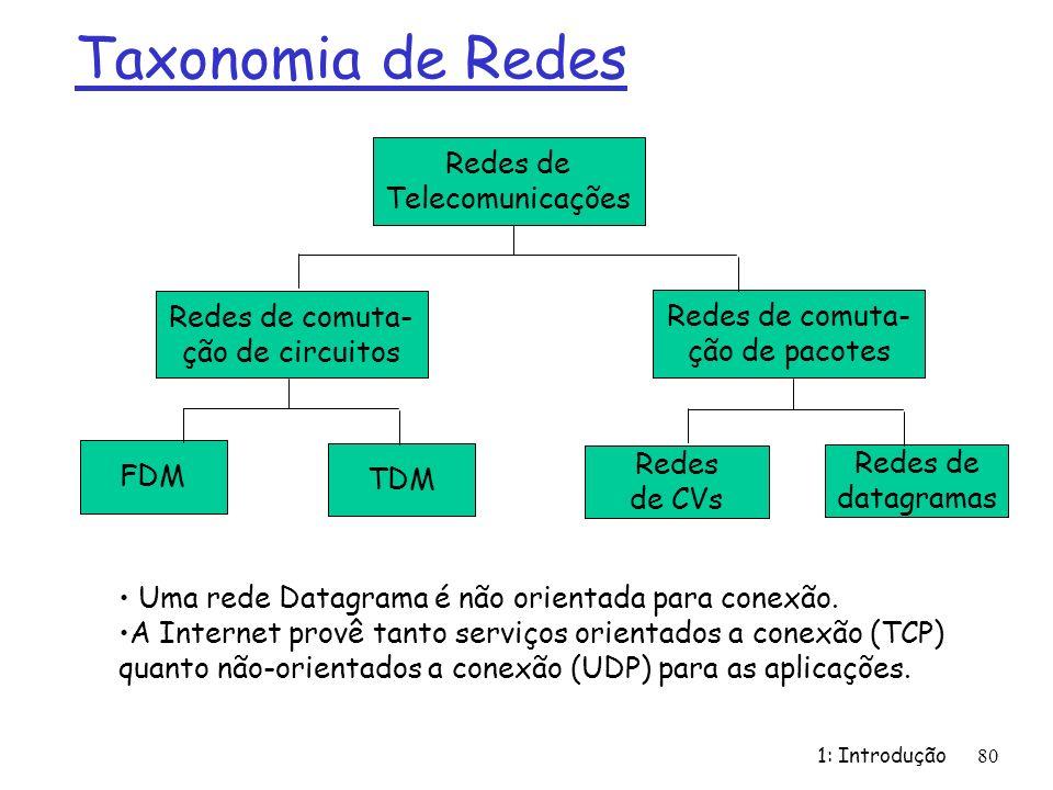 1: Introdução80 Taxonomia de Redes Redes de Telecomunicações Redes de comuta- ção de circuitos FDM TDM Redes de comuta- ção de pacotes Redes de CVs Redes de datagramas Uma rede Datagrama é não orientada para conexão.