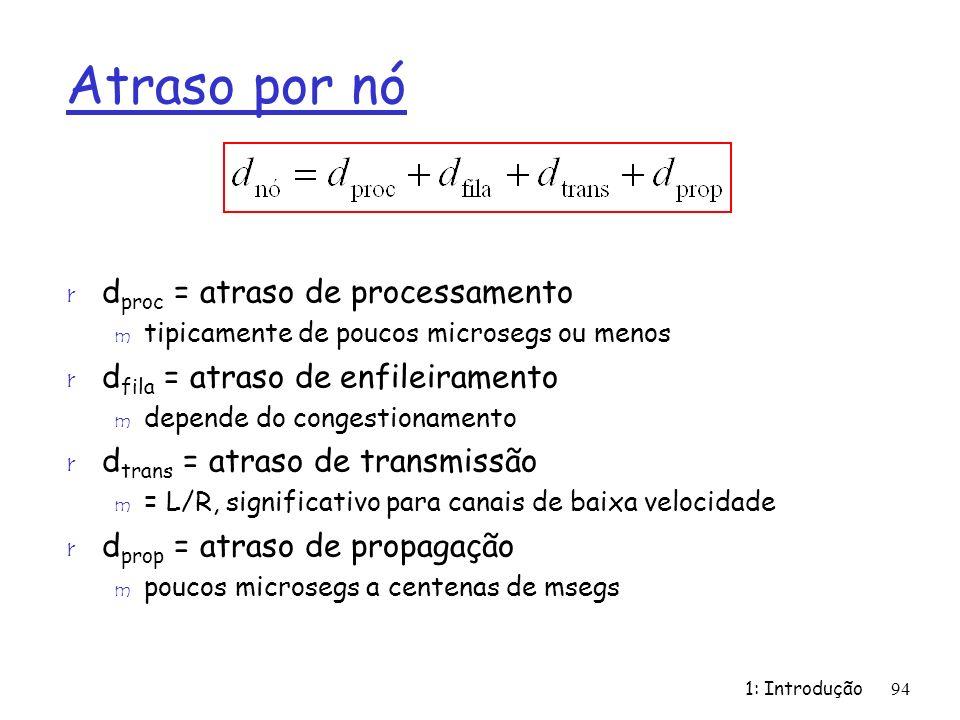 1: Introdução94 Atraso por nó r d proc = atraso de processamento m tipicamente de poucos microsegs ou menos r d fila = atraso de enfileiramento m depe