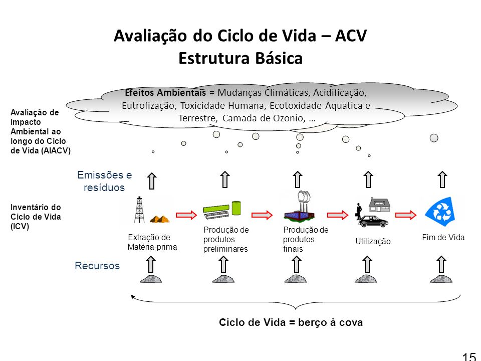 15 Produção de produtos preliminares Extração de Matéria-prima Produção de produtos finais Utilização Fim de Vida Inventário do Ciclo de Vida (ICV) Ef
