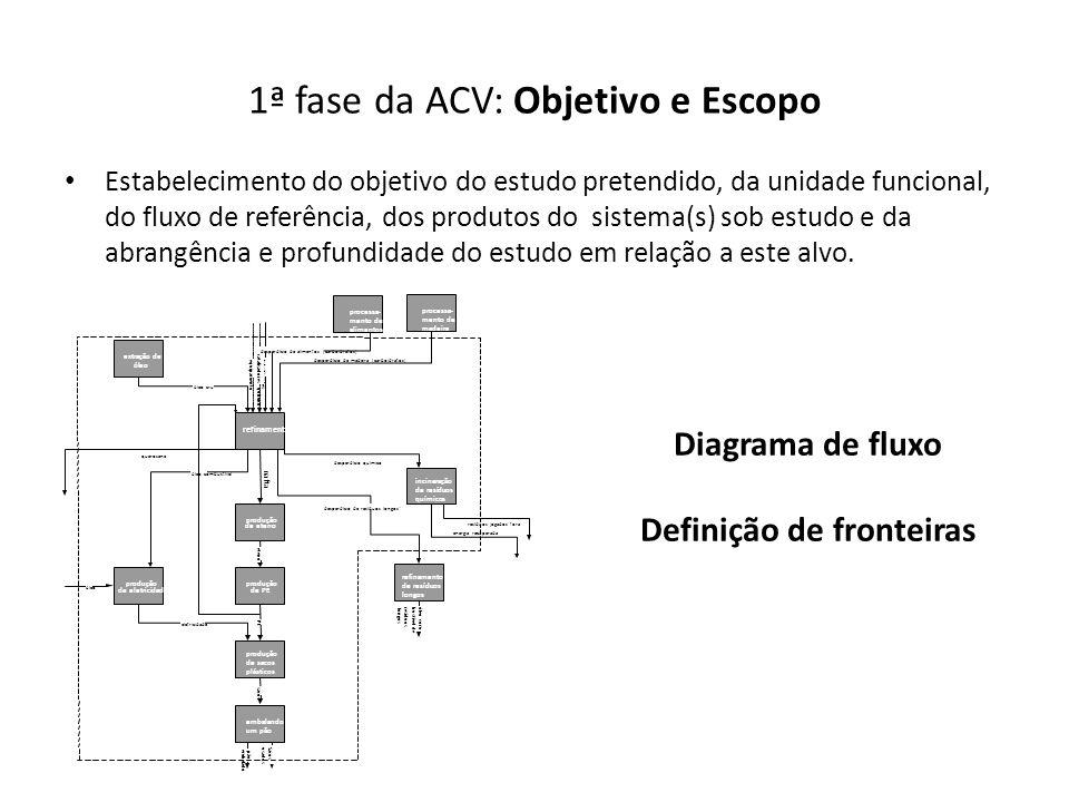 1ª fase da ACV: Objetivo e Escopo Estabelecimento do objetivo do estudo pretendido, da unidade funcional, do fluxo de referência, dos produtos do sist
