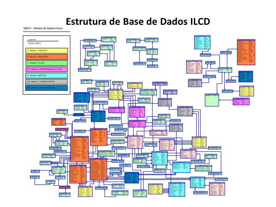 Estrutura de Base de Dados ILCD