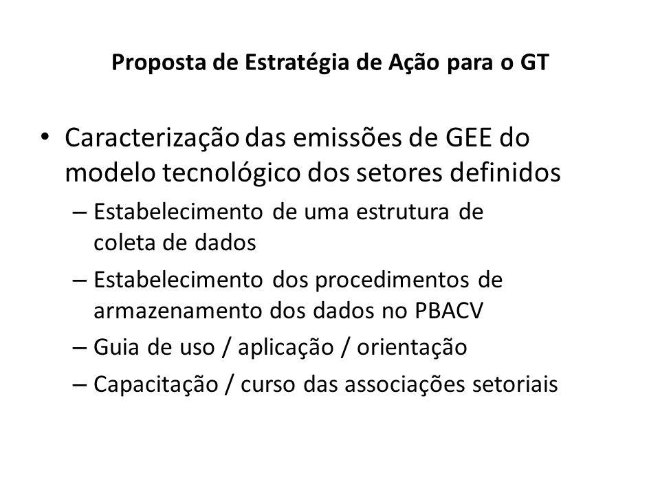 Proposta de Estratégia de Ação para o GT Caracterização das emissões de GEE do modelo tecnológico dos setores definidos – Estabelecimento de uma estru